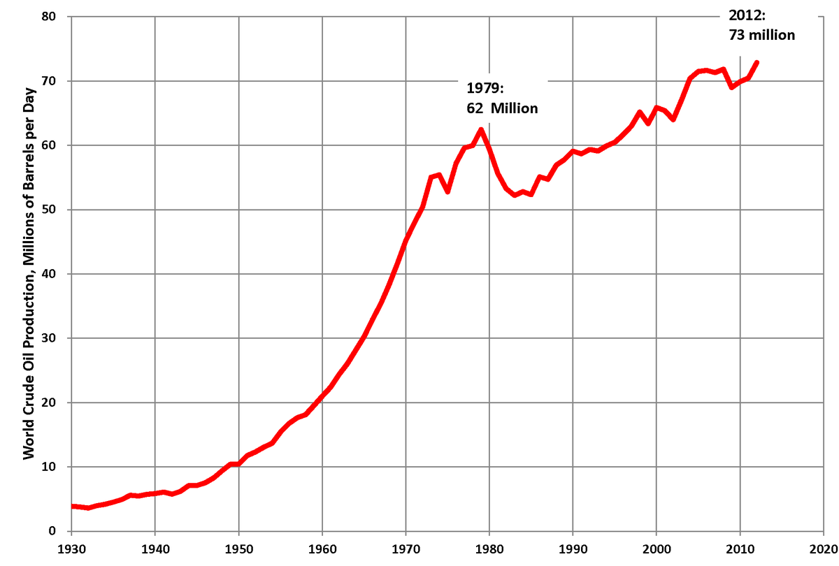 World crude oil production 1930 to 2012